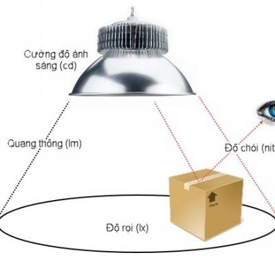 Độ chói là gì? – Khái niệm về độ chói sáng của đèn LED